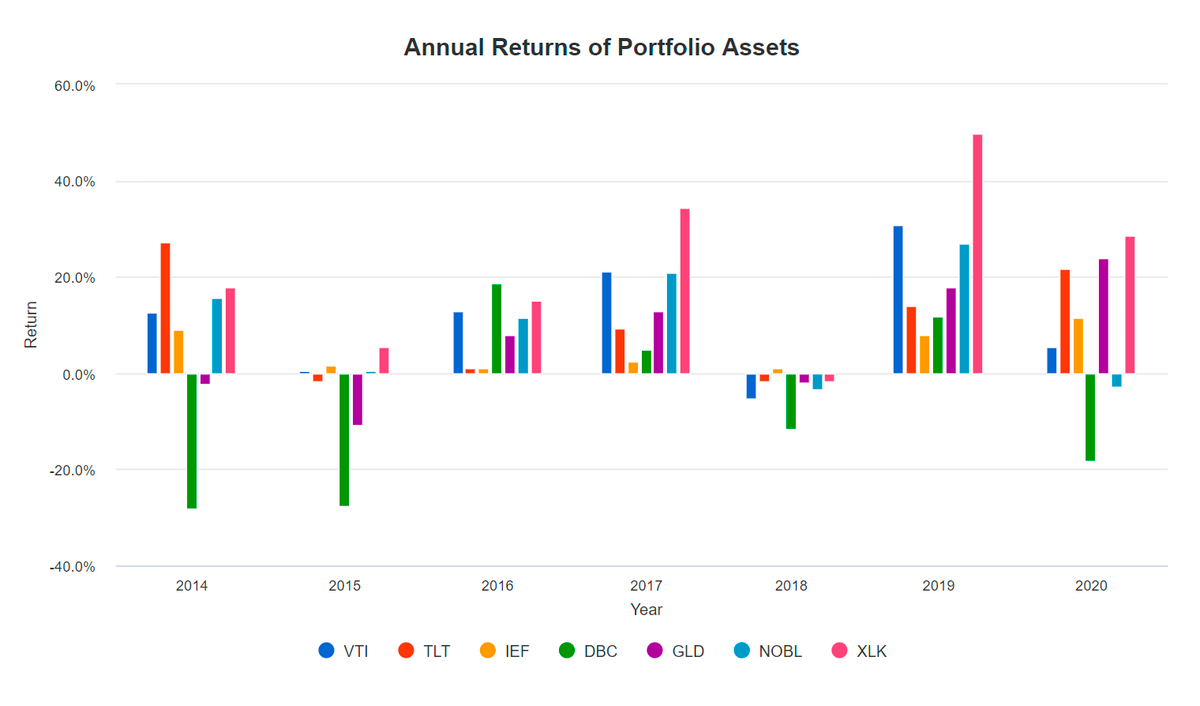 Вкладка Assets, история доходностей покаждому активу