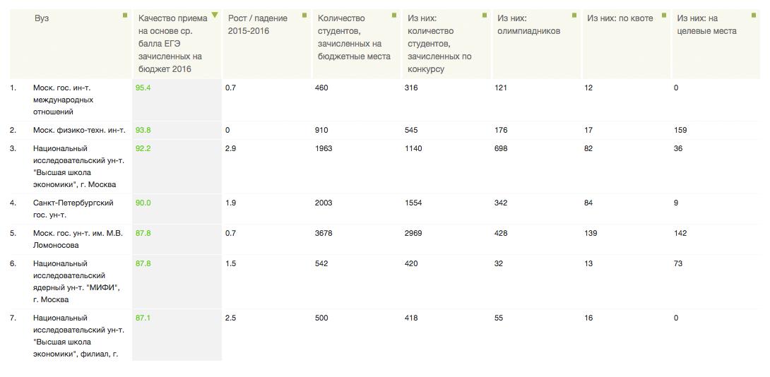 Данные о среднем балле ЕГЭ за один экзамен среди поступающих в вузы в 2016году