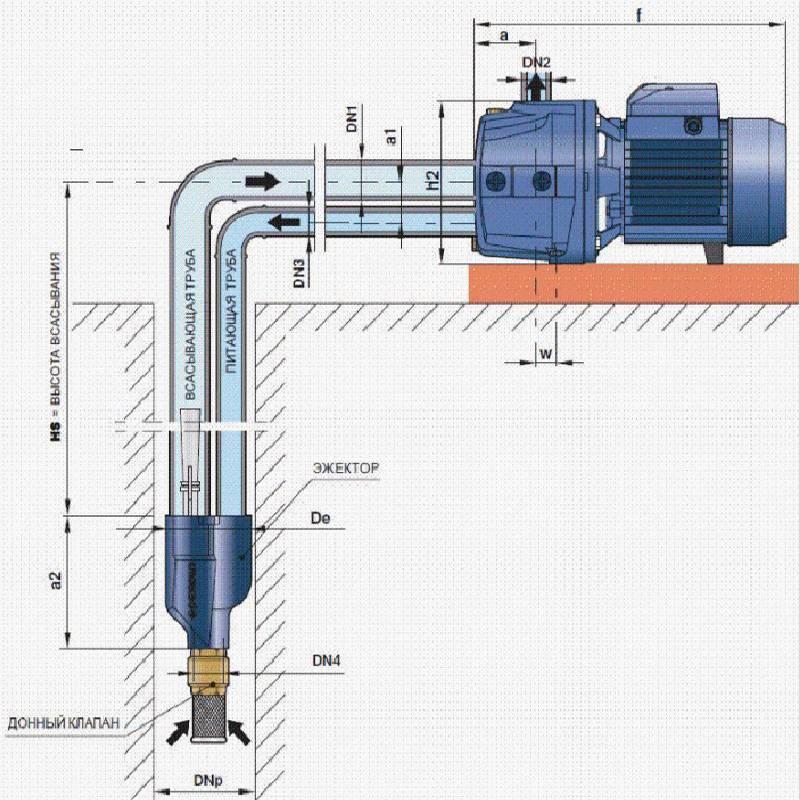 Так устроен поверхностный насос с погружным эжектором. В скважине ставят обратный клапан с фильтром-сеточкой. Источник: calc.ru