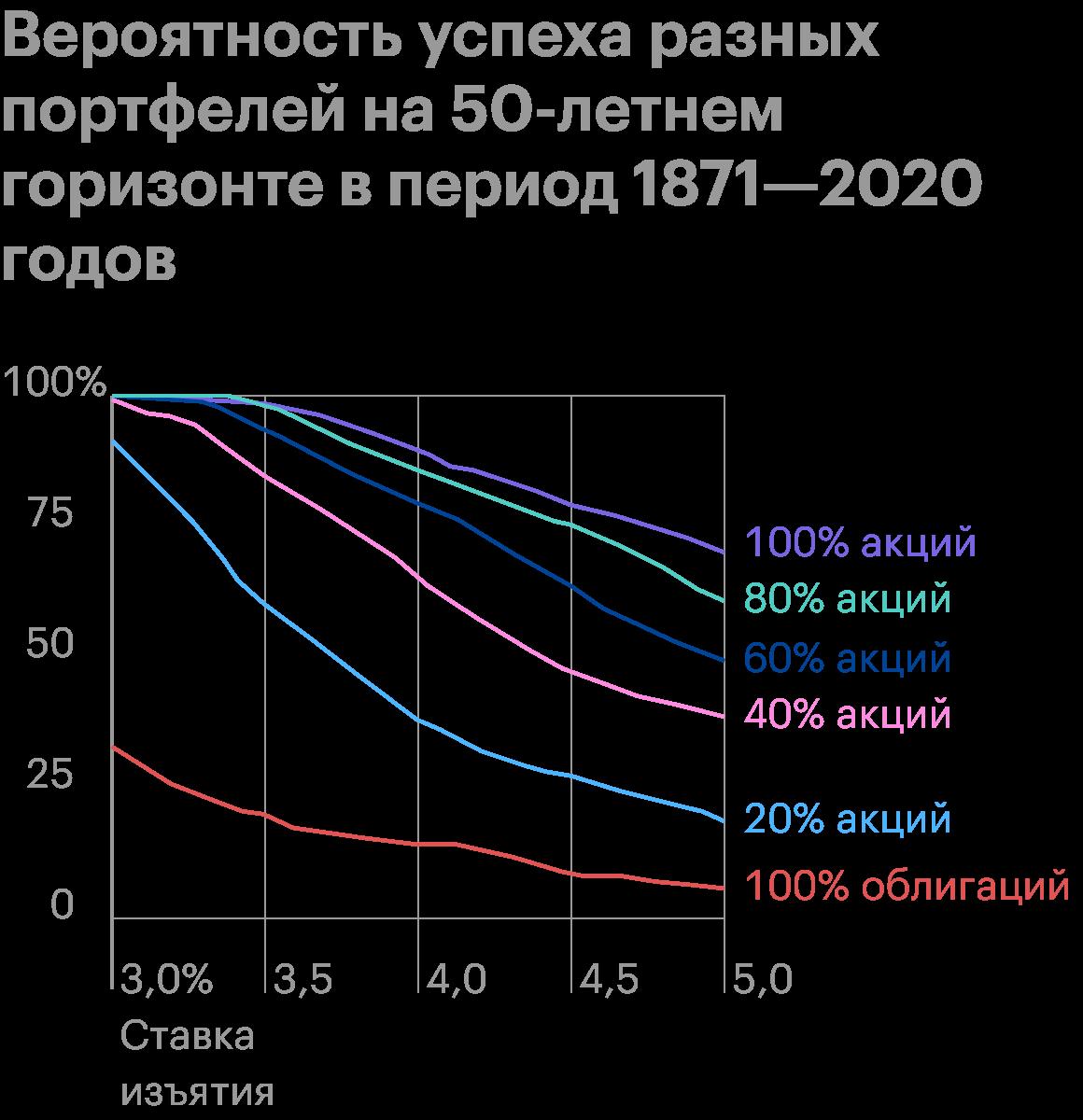 Здесь ничего нового: как мы и видели раньше, приставках ниже 3,5% лучший показатель успеха дает стратегия «80% акций и 20% облигаций», а приболее высоких ставках — портфель на 100% из акций. Источник: Poor Swiss