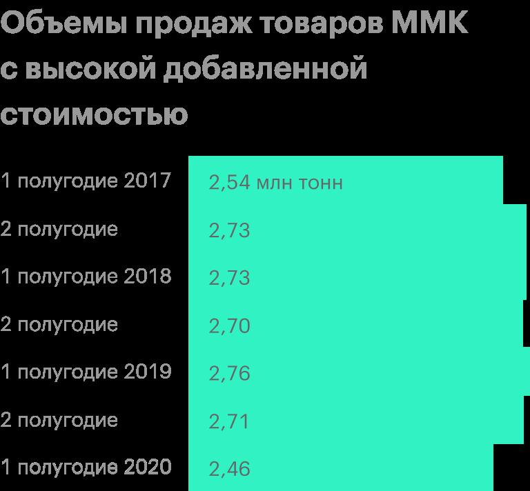 Источник: операционные результаты ММК