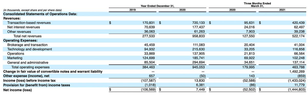 Финансовые показатели компании в тысячах долларов. Источник: регистрационный проспект компании, стр.24