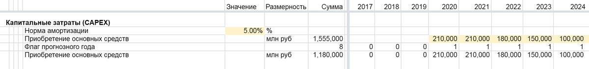 Прогноз капитальных затрат