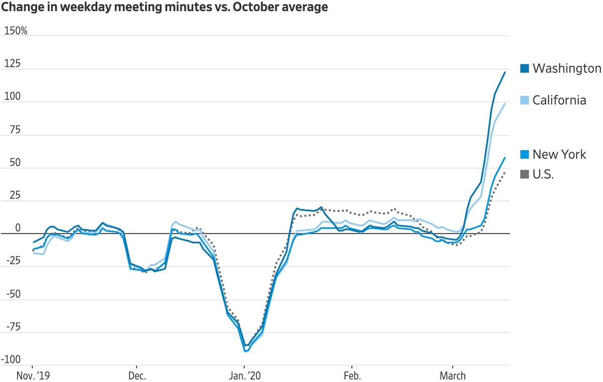 Как изменилась длительность онлайн-совещаний в Вашингтоне, Калифорнии, Нью-Йорке в марте 2020года по сравнению с октябрем 2019года. Серый пунктир — среднее значение по США. Источник: TheWall Street Journal