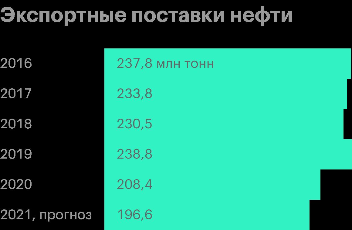 Данные за 2021 — прогноз менеджмента. Источник: пресс-релизы «Транснефти»