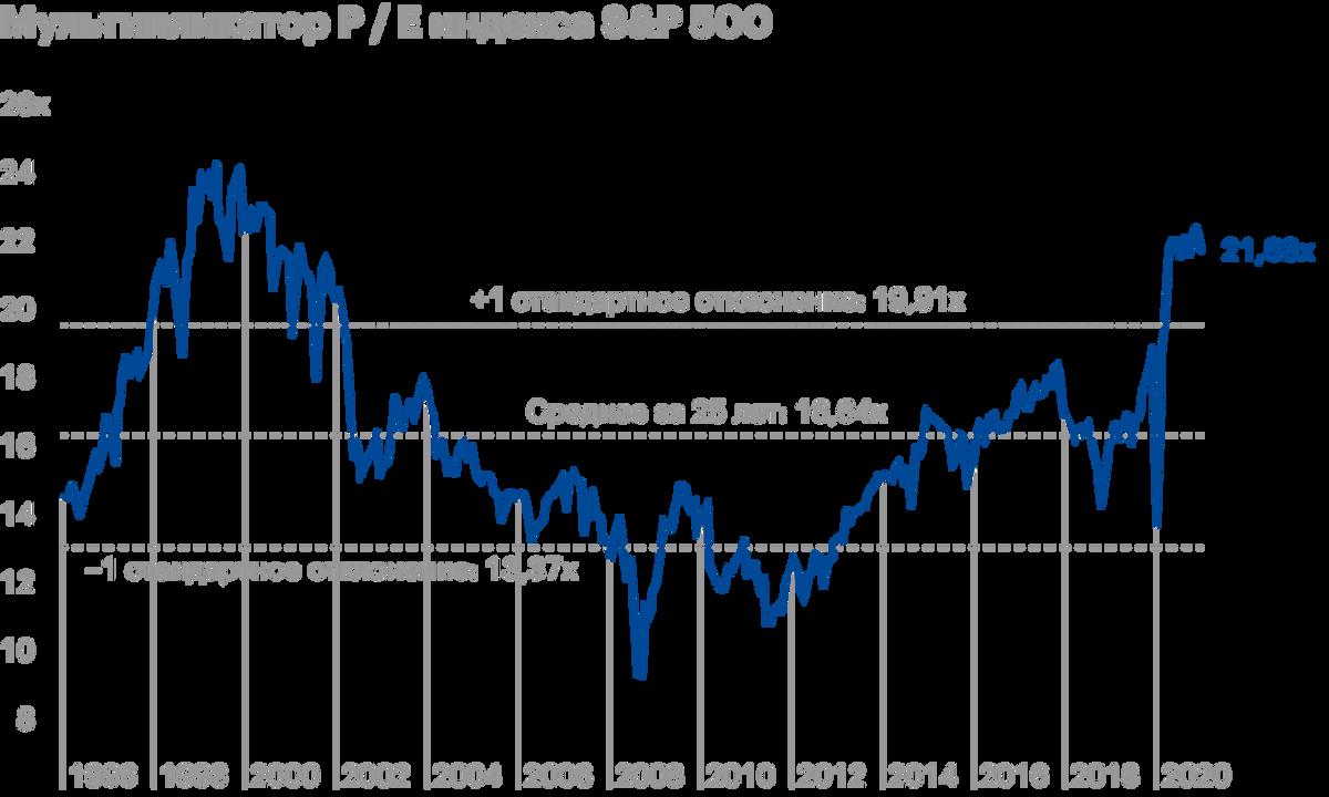 Мультипликатор P/E индекса S&P;500 сейчас находится на историческом максимуме, последний раз такие показатели были во время пузыря доткомов. Источник: JP Morgan Asset Management
