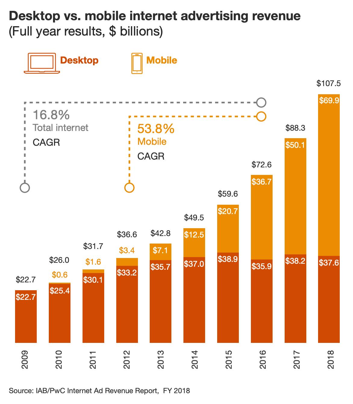 Выручка сектора интернет-рекламы в миллиардах долларов по секторам: темно-оранжевый — ПК (среднегодовые темпы роста — 16,8% в год), желтый — мобильные устройства (среднегодовые темпы роста — 53,8% в год). Источник: исследование PWC, стр.8 (10)