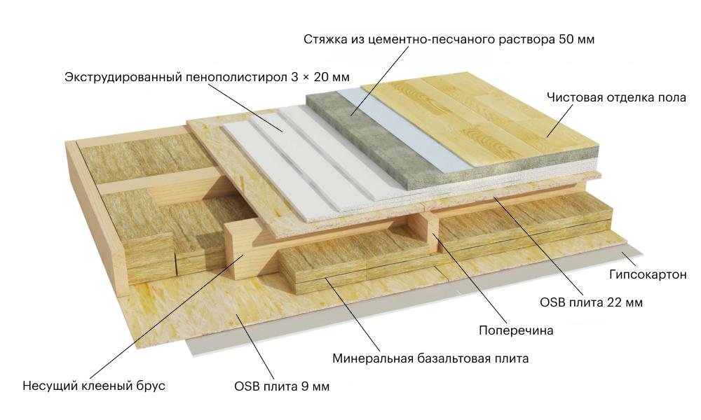 Двойное утепление перекрытия: минеральной ватой и тремя слоями ЭППС, уложенными внахлест