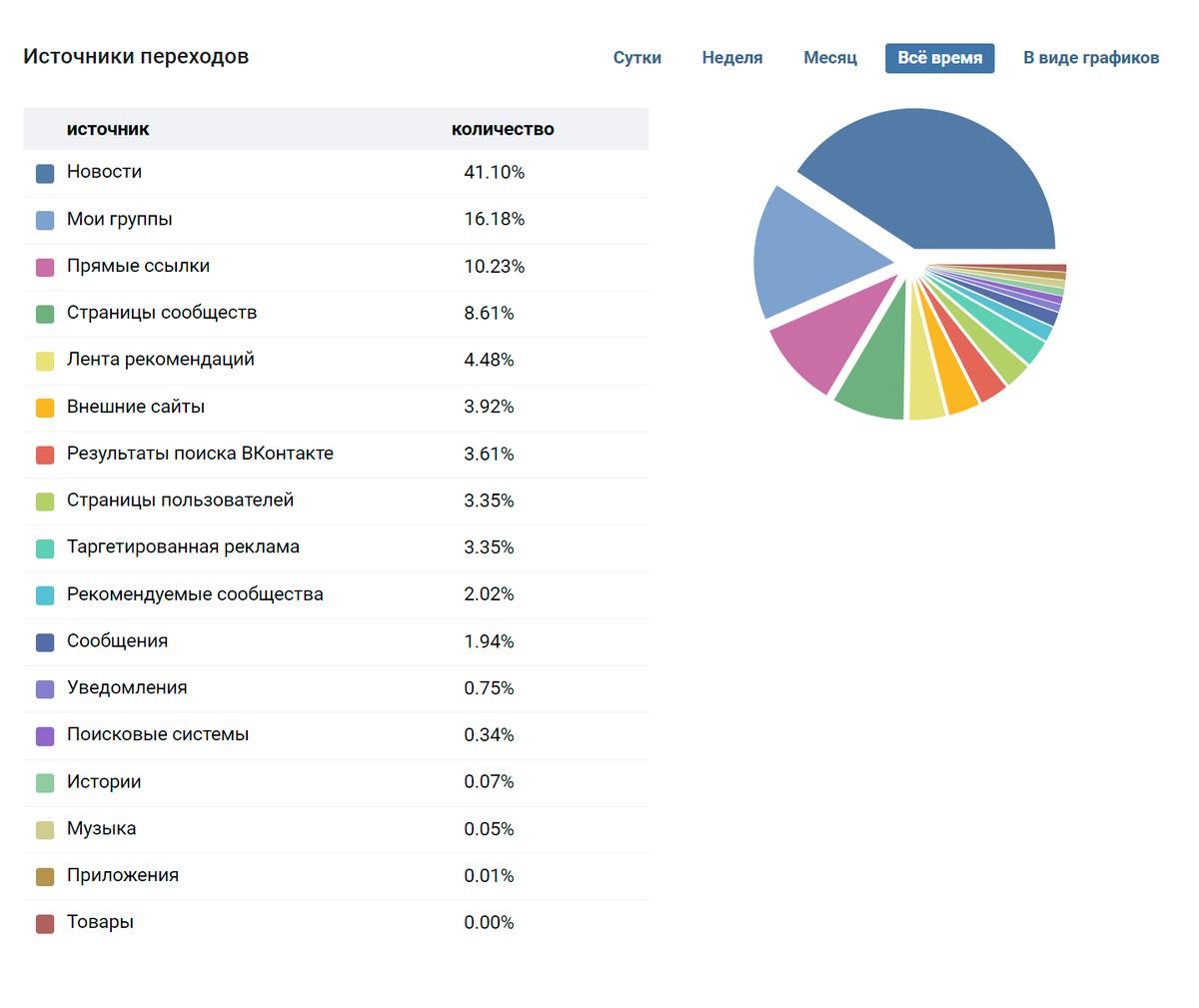 Большинство подписчиков приходят из новостной ленты и из списка сообществ
