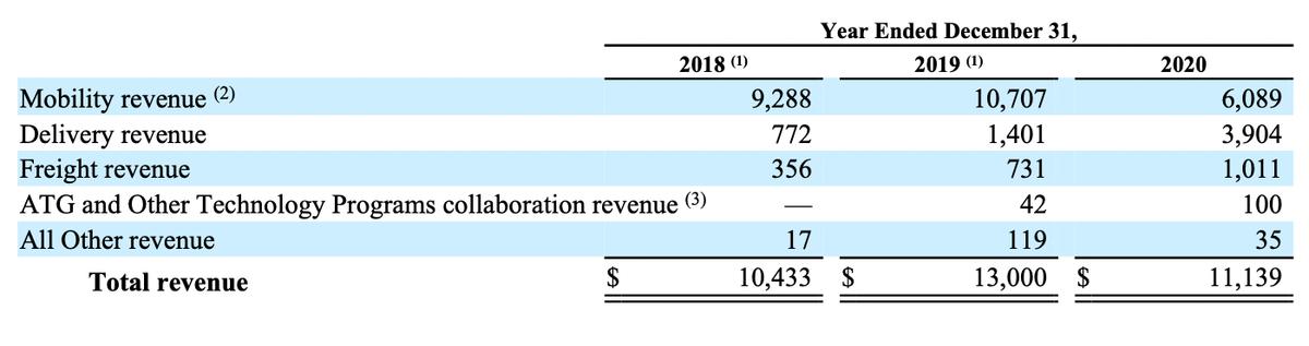 Выручка Uber по сегментам в миллионах долларов. Источник: годовой отчет компании, стр. 108(110)