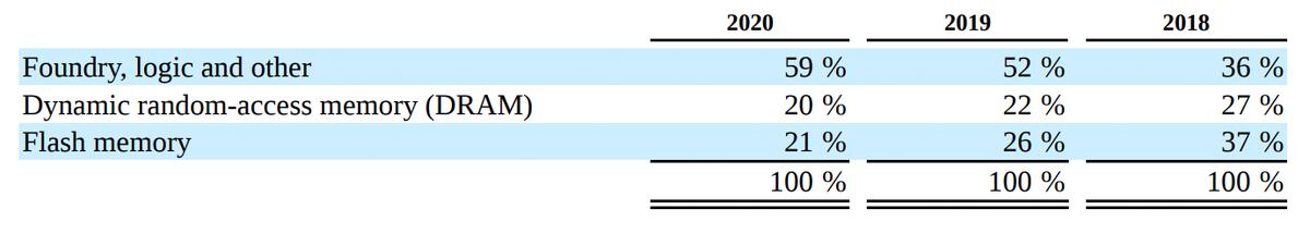AMAT. Выручка сегмента полупроводниковых систем по видам заказчиков. Источник: годовой отчет компании, стр.40
