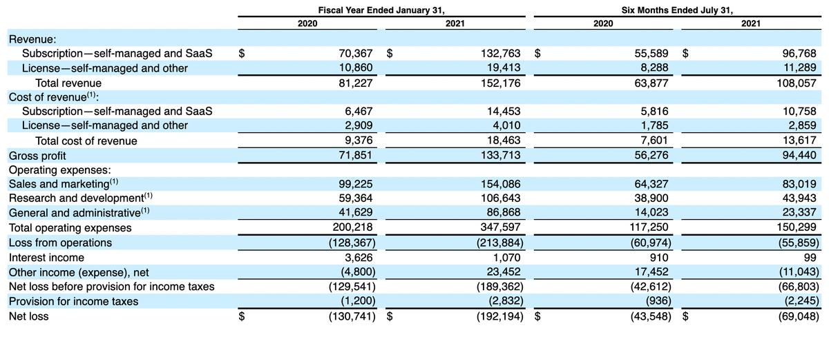 Финансовые показатели компании в тысячах долларов. Источник: регистрационный проспект компании, стр.14