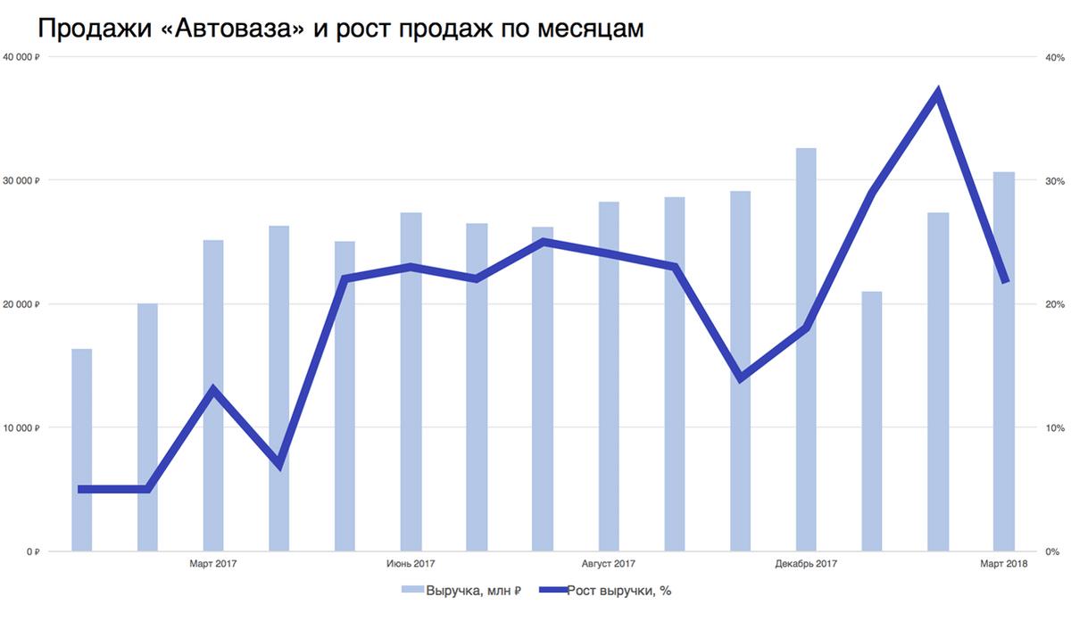 Данные можно посмотреть в нашей таблице. Источник — официальный сайт «Автоваза» и Ассоциация европейского бизнеса
