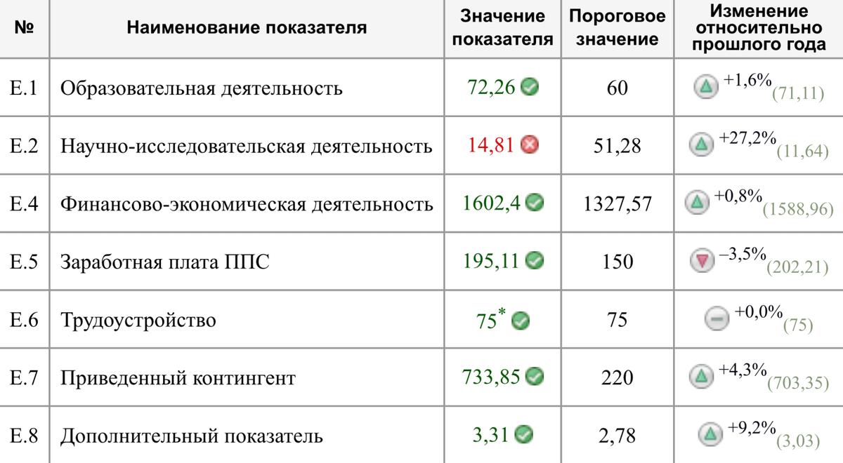 Пример таблички с показателями МГЮА, по которым Центр мониторинга оценивает вуз. В 2017 году в вузе не дотягивала до порога только научно-исследовательская деятельность