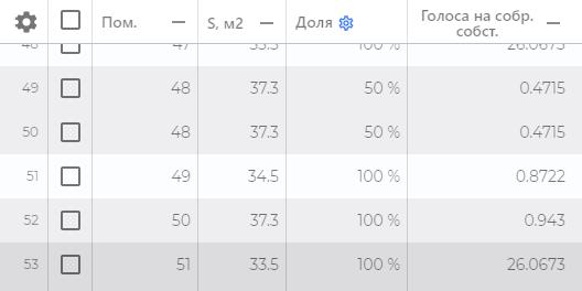 Так выглядят результаты расчетов в«Сквере»: указаны номер квартиры, ее площадь, доля всобственности иколичество голосов насобрании впроцентах