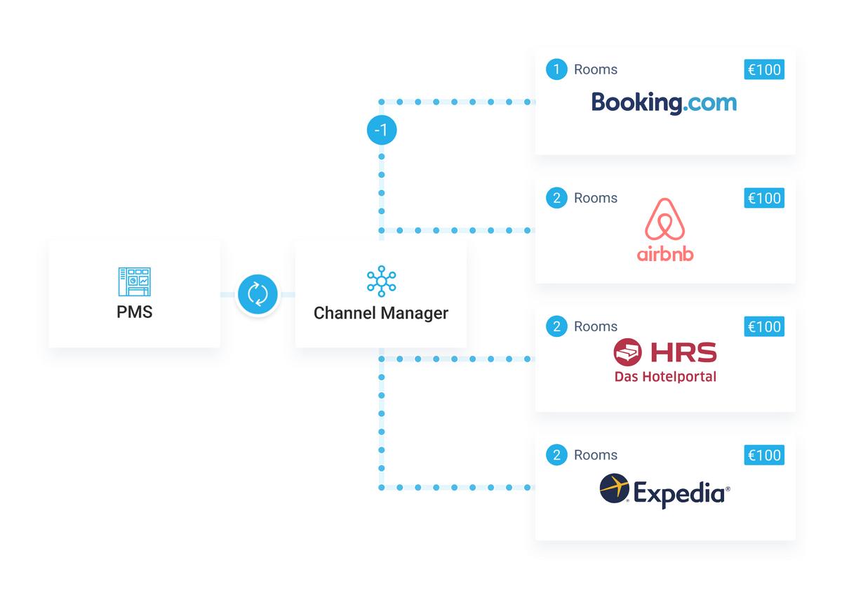 С менеджером каналов отели могут оперативно обновлять информацию сразу навсех площадках, даже если цены на проживание уних меняются пять раз занеделю. Источник: Hotelfriend
