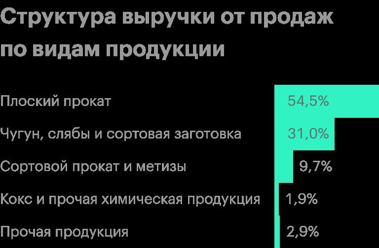 Источник: финансовая отчетность НЛМК за1 полугодие 2020года