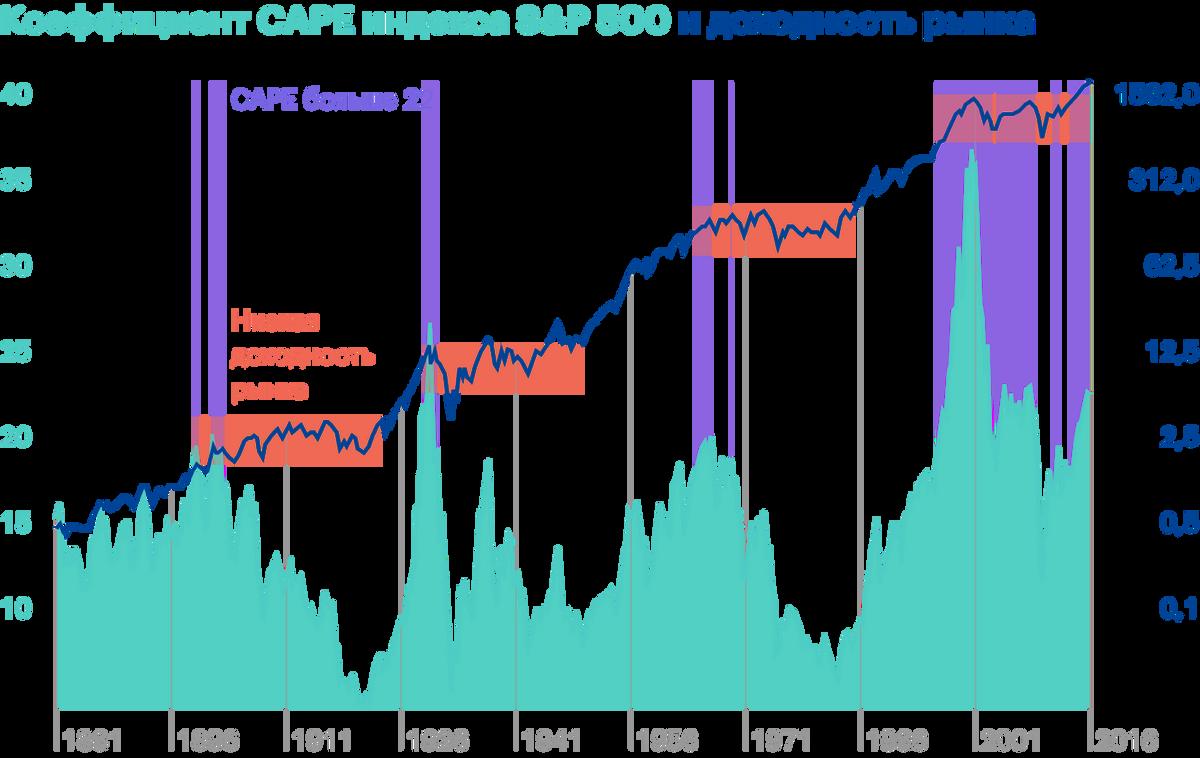 Когда коэффициент CAPE индекса S&P;500 становился выше22, доходность рынка в течение следующего десятилетия была довольно низкой. Источник: Star Capital