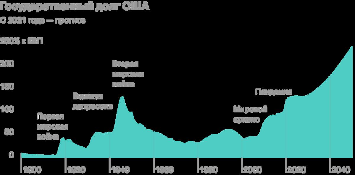 График роста госдолга США из Википедии очень ярко иллюстрирует, что думает министерство финансов крупнейшей экономики мира о наращивании долгов