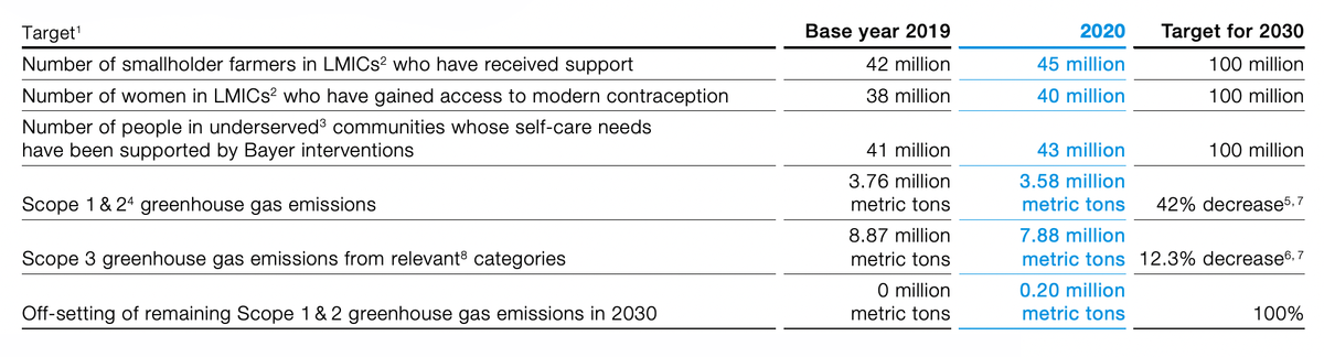 Нефинансовые KPI компании. Источник: годовой отчет компании, стр.36