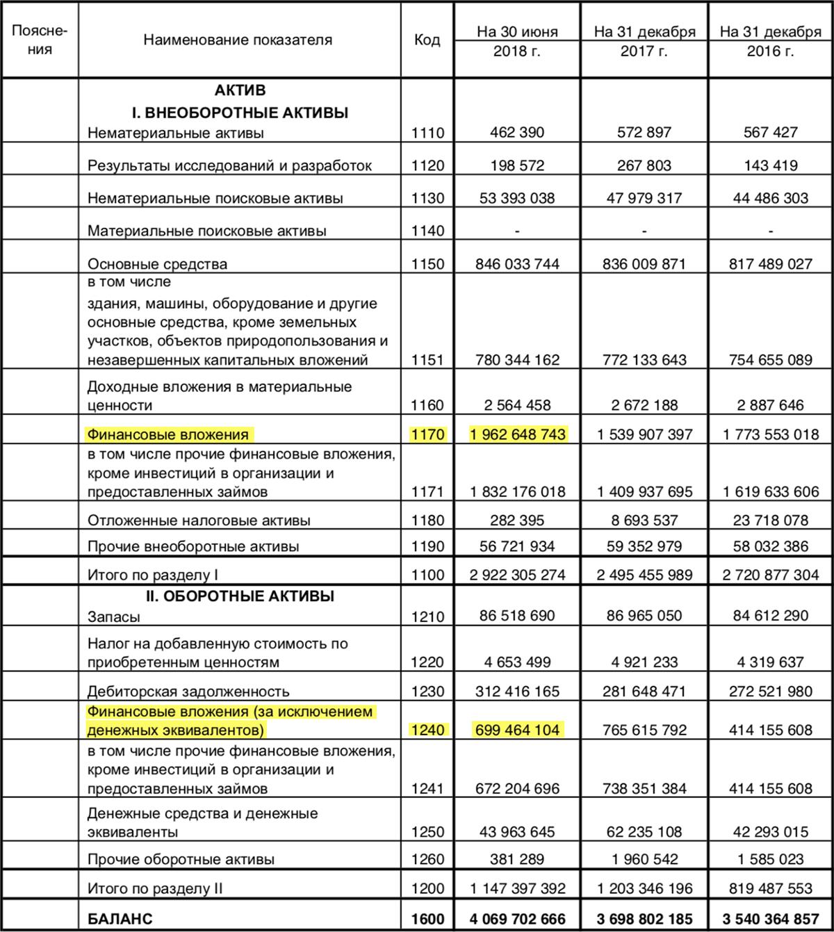Финансовый отчет «Сургутнефтегаза» за 1 полугодие 2018 года по РСБУ, стр. 1