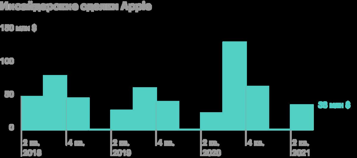 Со второго квартала 2018года инсайдеры не покупали акции компании. В третьем квартале 2020года они достаточно активно продавали ценные бумаги. Источник: MarketBeat
