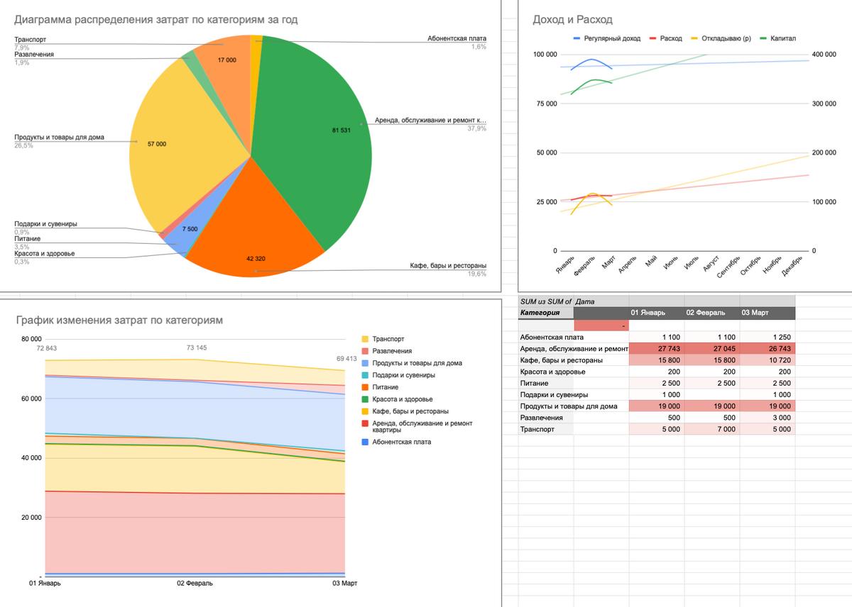 Аналитика, рассчитанная с помощью таблицы: видно, сколько в какой категории я потратил и как эти траты менялись на протяжении года
