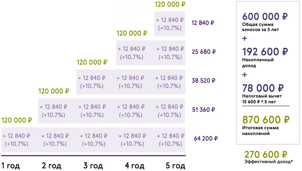 Относительно невысокую доходность отчасти компенсирует возможность получить налоговый вычет. При&nbsp;максимальных взносах в 120 000<span class=ruble>Р</span> в год за 5 лет он составит 78 000<span class=ruble>Р</span>