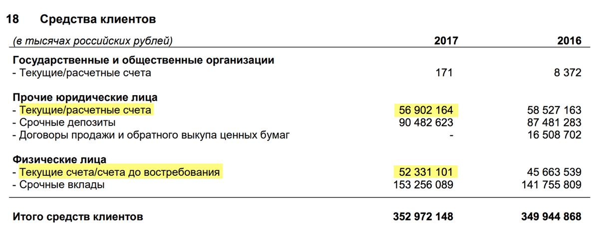Страница 50 отчета банка «Санкт-Петербург» за 2017 год