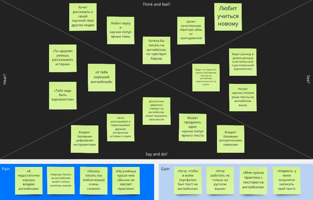 Попытка сделать карту эмпатии в сервисе Miro. Эта карта помогает понять, что движет клиентом, в моем случае — студентами курса