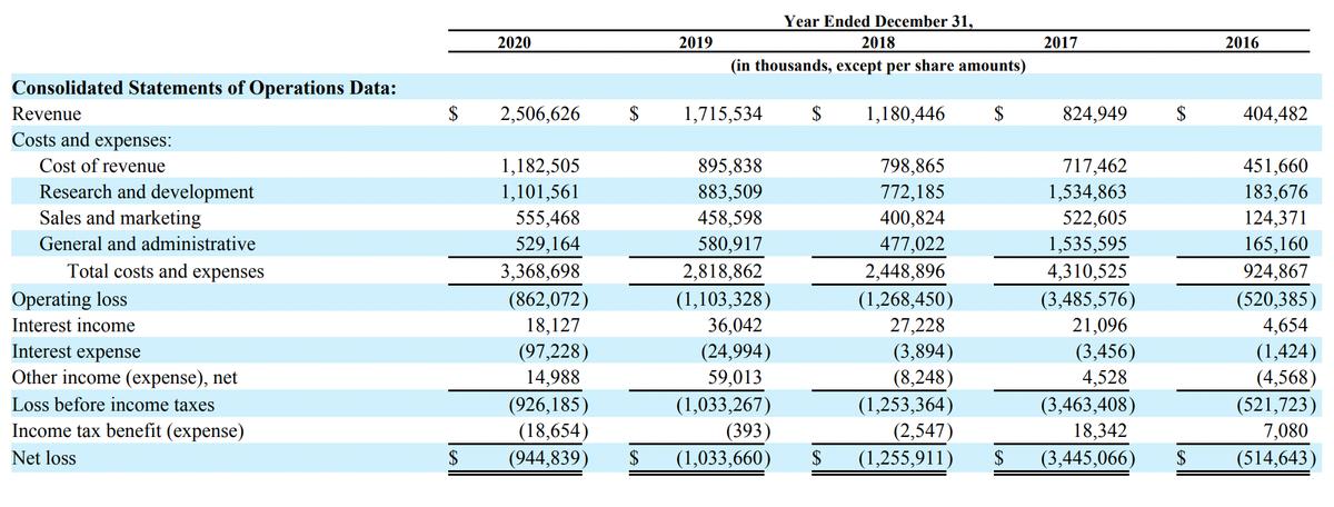 Финансовый результат компании. Источник: годовой отчет компании, стр.43(45)