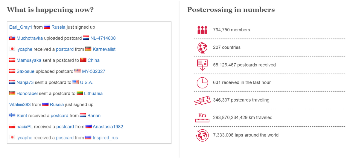На сайте «Посткроссинг-ком» постоянно обновляют статистику: вней указано, сколько всего здесь пользователей исколько километров прошли их открытки