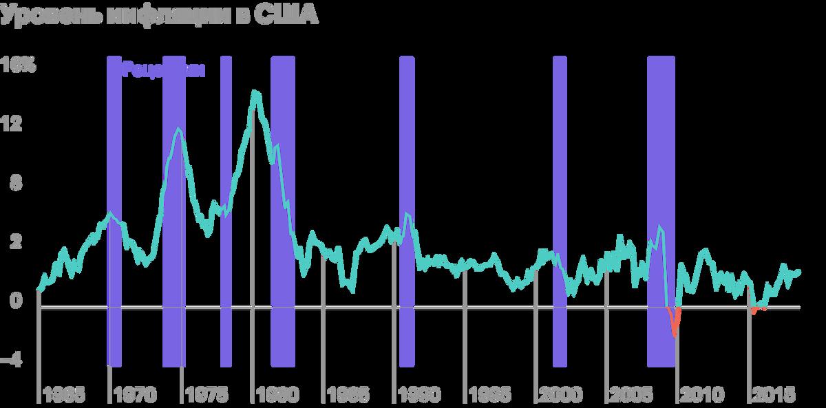 Все рецессии после 1970года так или иначе сопровождались всплеском уровня инфляции. За не показанной на графике рецессией 2020года, которая в США продлилась два месяца и была самой короткой в истории, также последовал всплеск инфляции. Глобальная рецессия, которая началась в 2020году, длилась больше года. Источник: Kessler