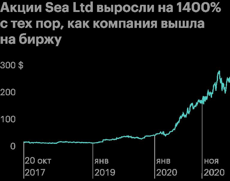 Акции Sea Ltd. Источник: tradingview.com