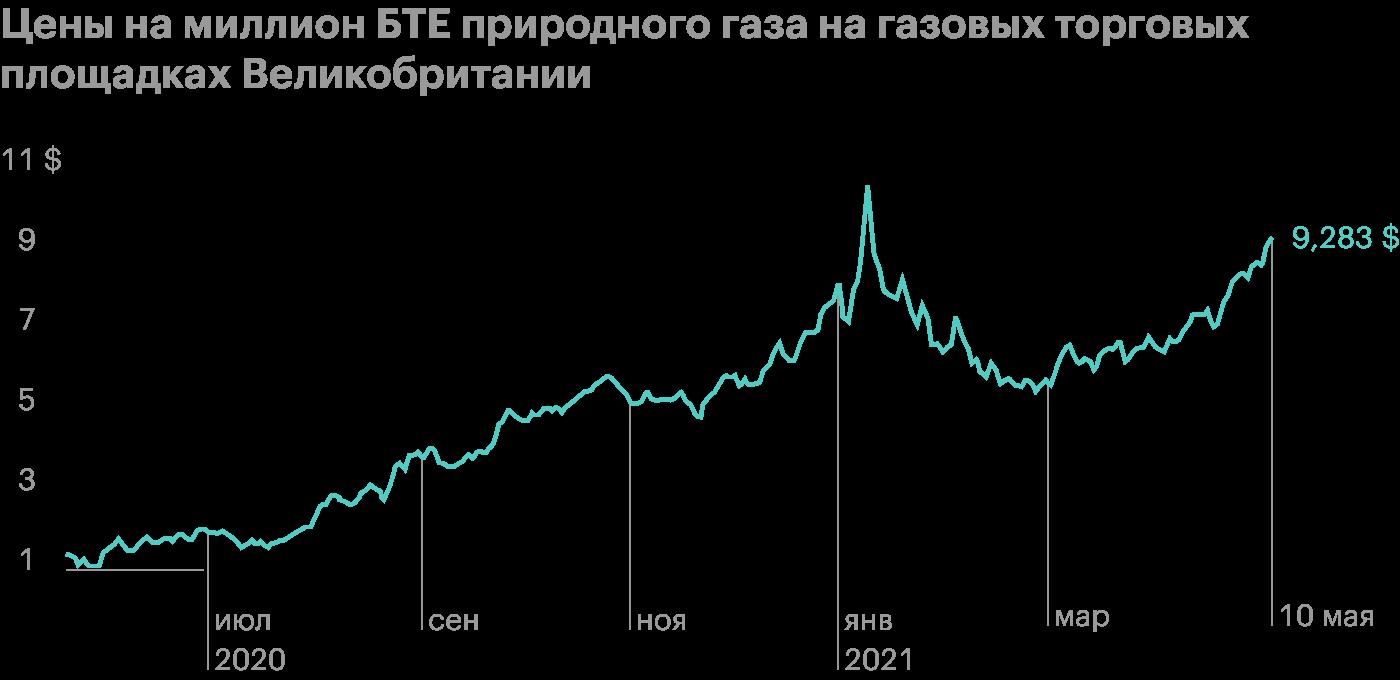 «Новатэк» поставил новые производственные и финансовые рекорды