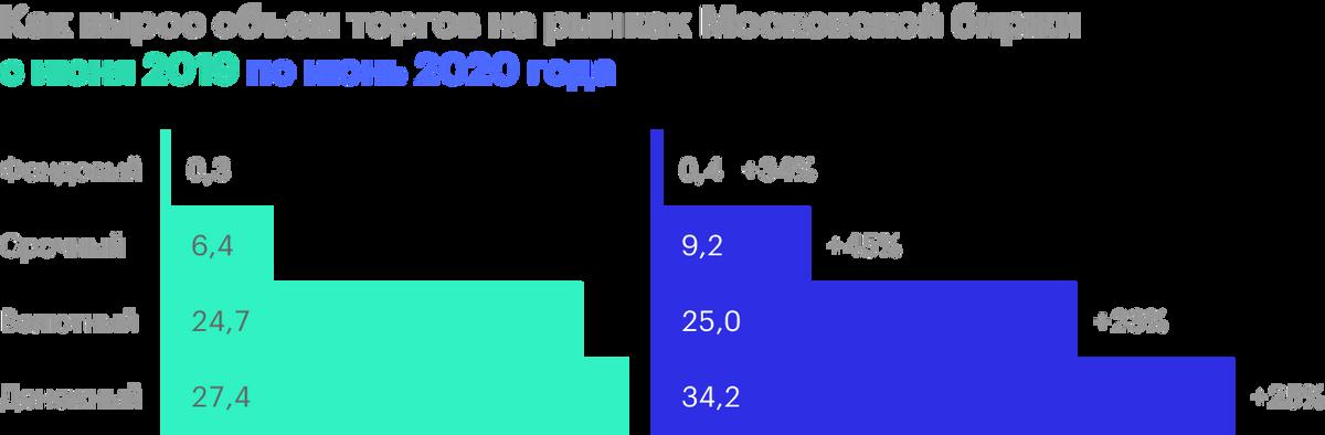 Источник: Московская биржа