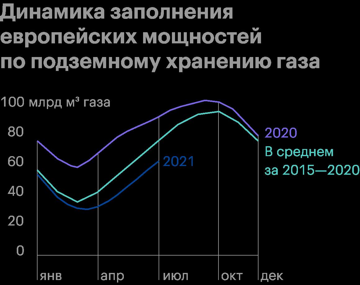 Источник: презентация «Газпрома» дляинвесторов по итогам первого полугодия 2020года, стр.6