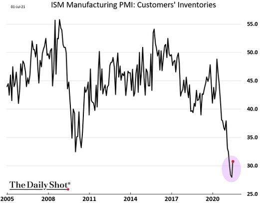 Индекс менеджеров по закупкам в сфере производства от ISM: запасы на складах клиентов. Чем ниже — тем меньше запасов. Источник: Daily Shot