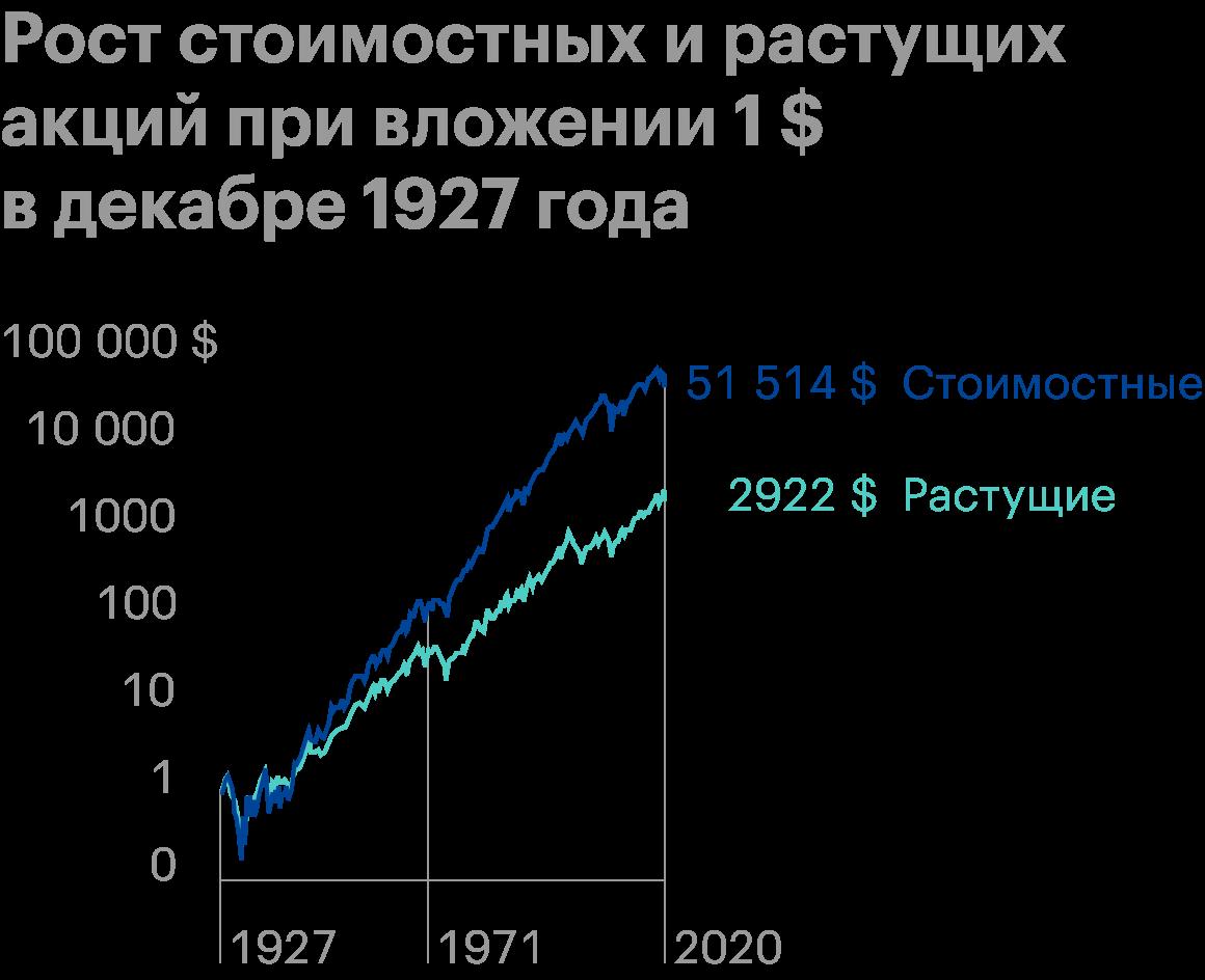Результат вложения 1$ в декабре 1927года — стоимостные акции опередили растущие и оказались выгоднее в 18 раз. Источник: Anchor