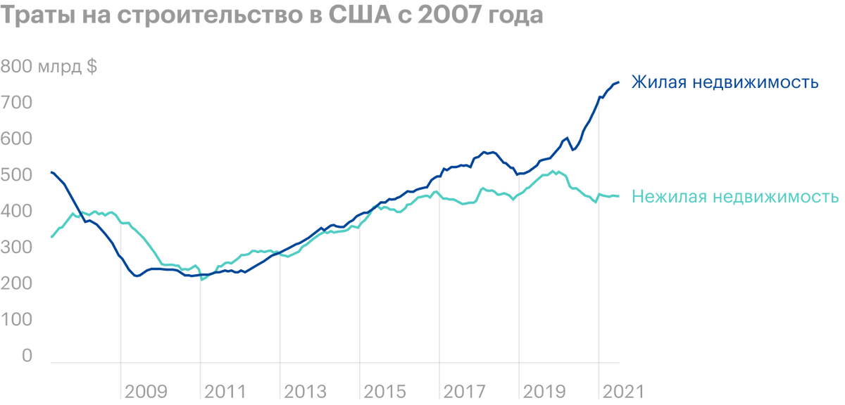 Источник: Daily Shot, Thedivergence between residential andnon-residential construction spending persists.