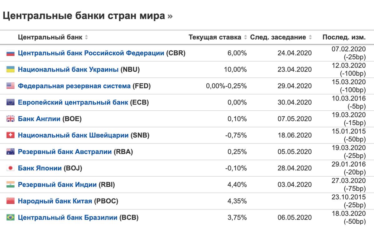 Ставки мировых центральных банков и график их следующих заседаний на «Инвестинг-ком» на 8 апреля 2020года