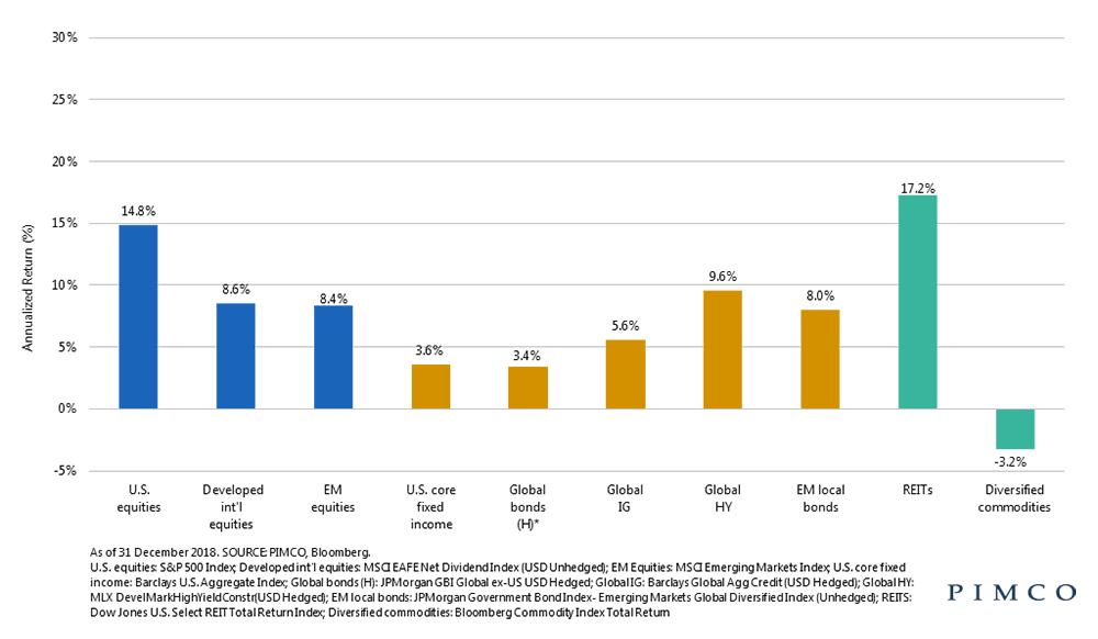 За 10 последних лет REIT показали самую высокую доходность среди различных классов активов, по исследованиям инвестиционного холдинга PIMCO