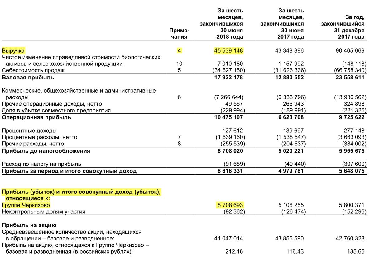 Отчет о прибылях и убытках «Черкизово» за 1 полугодие 2018 года, стр. 3