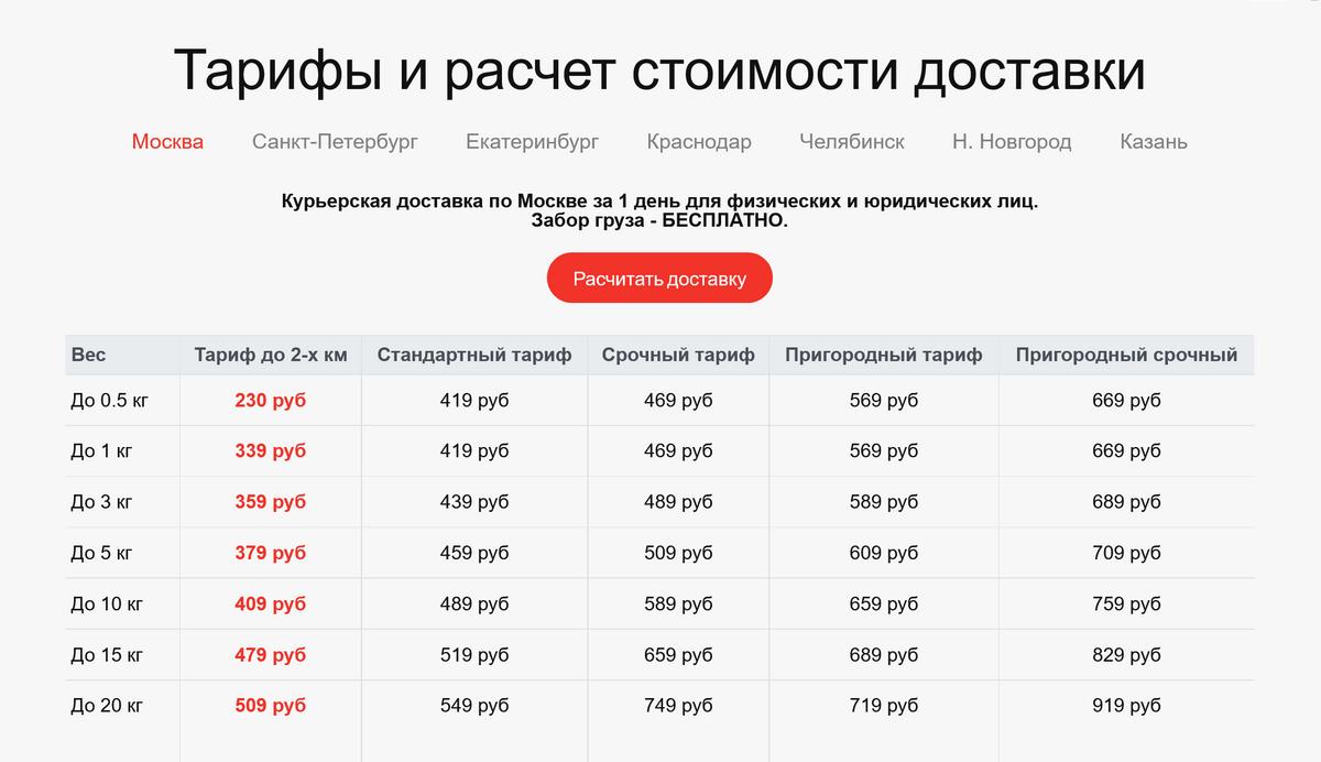 У сервиса «Пешкарики» тоже фиксированный прайс. Доставка до 1 кг в пределах трех километров обойдется в 269<span class=ruble>Р</span>