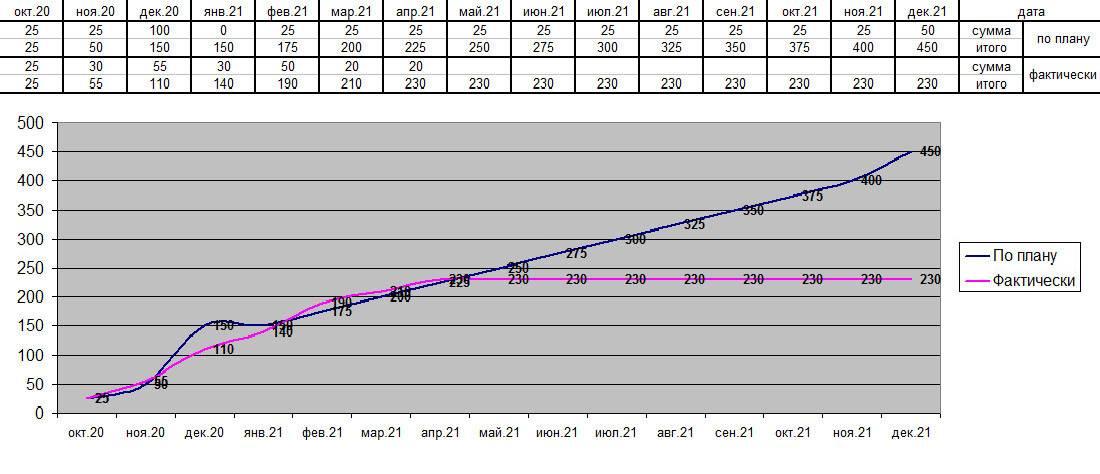 План-график выплаты долга за участок