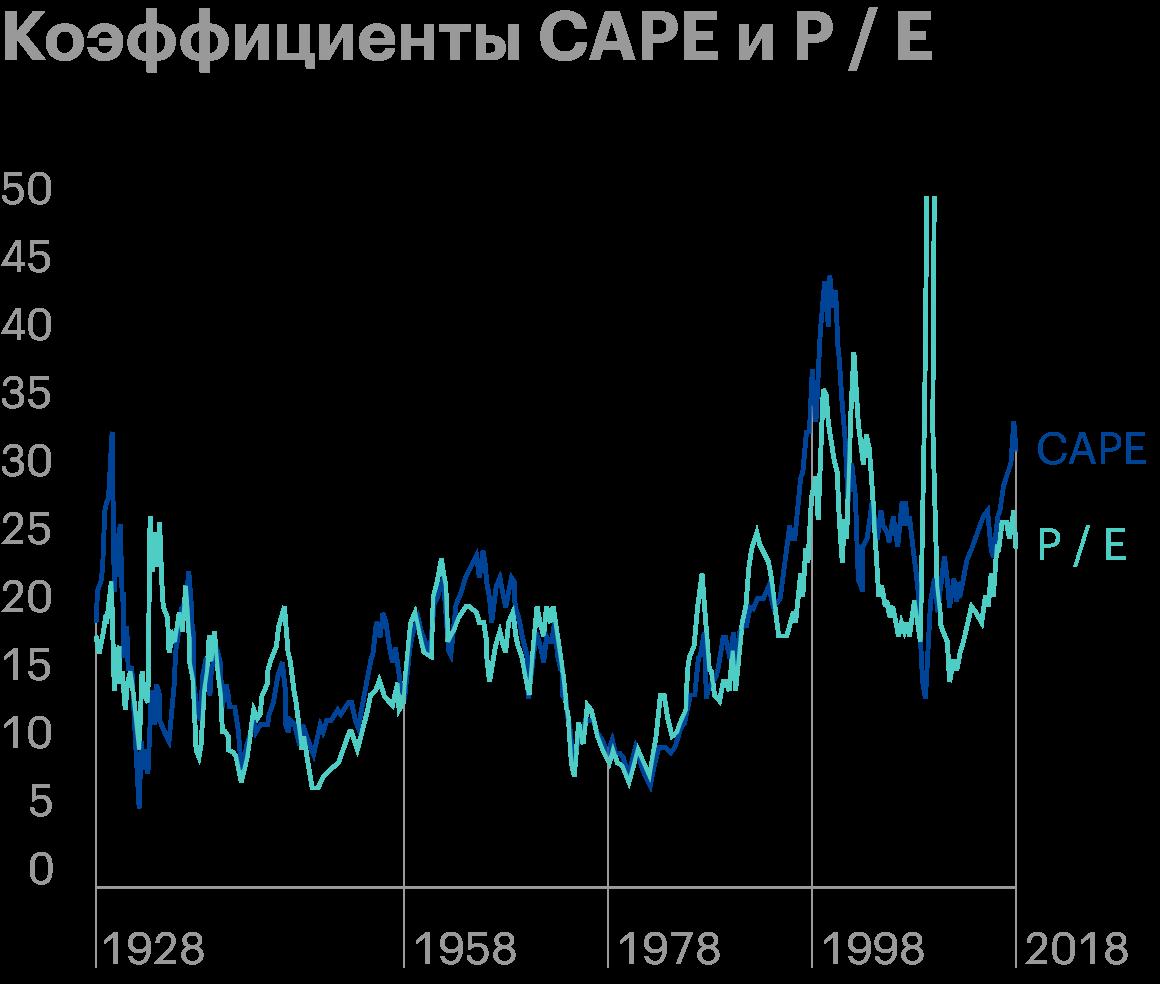 Во время кризиса 2008года коэффициент P/E взлетел до 86. В тоже время CAPE за счет 10-летнего сглаживания оставался предсказуемым. Источник: Econompicdata