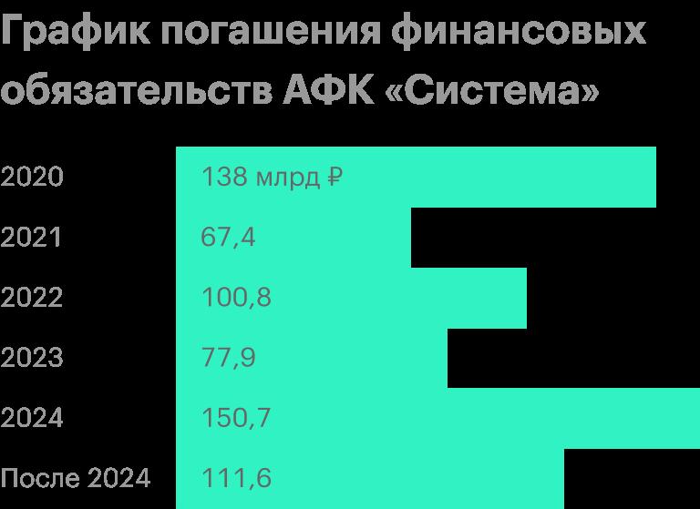 Источник: презентация АФК«Система» за 2019год, стр.9