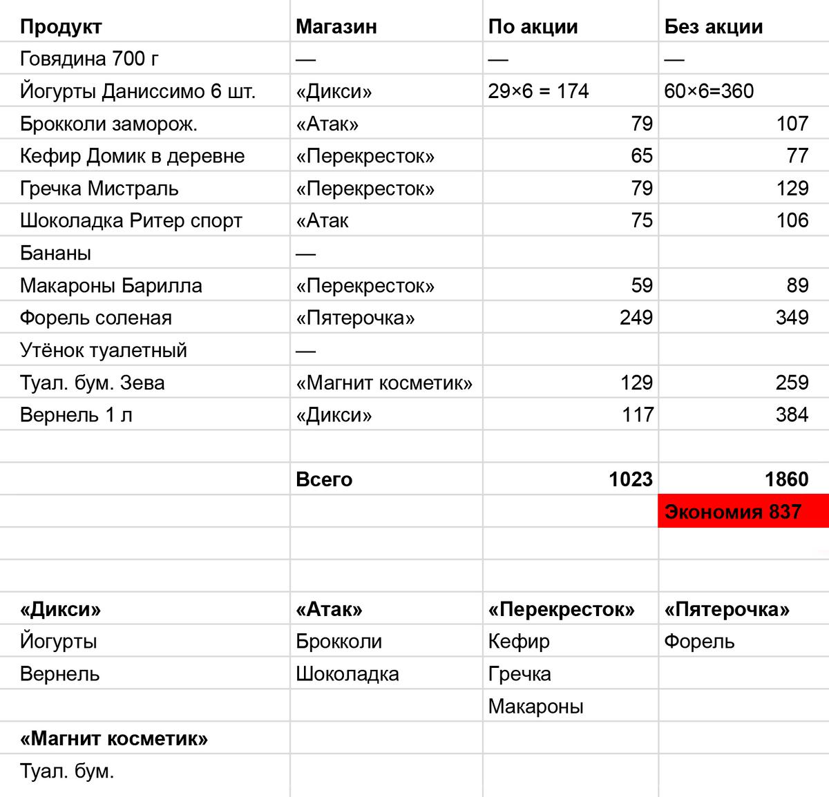 Продукты из этого списка мы купили в пяти разных магазинах и сэкономили 837<span class=ruble>Р</span>. Но такие квесты бывают редко. Чаще наш список короче, и мы обходим 2—3 супермаркета за день