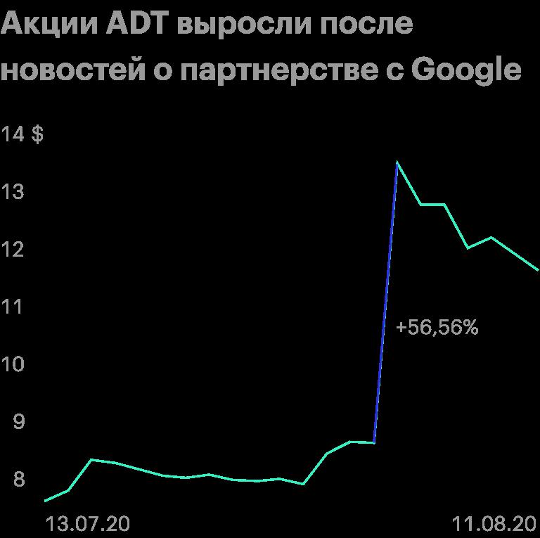 Источник: Google Finance