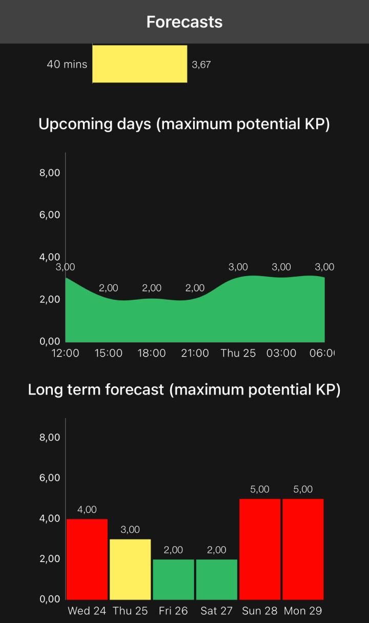 Вкладка с прогнозами KP-индекса в приложении Aurora. Высоких значений ожидают 24 и 28—29 марта 2021 года